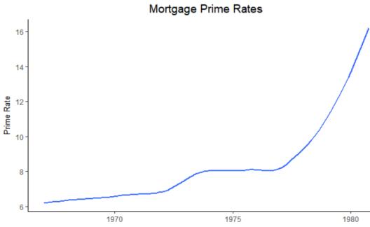 Prime Rates